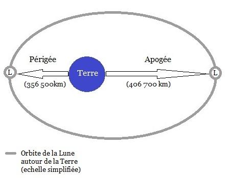 schema-super-lune